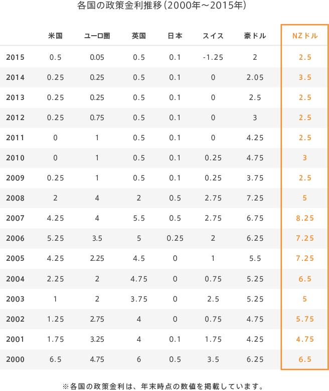 各国の政策金利推移(2000年~2015年)